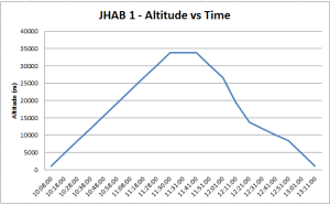 JHAB 1 - Alt vs Time