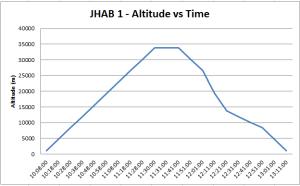 JHAB 1 - Alt vs Time