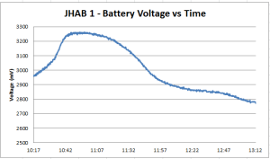 JHAB 1 - Canon CHDK battery log data