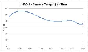 JHAB 1 - Canon CHDK temp log data